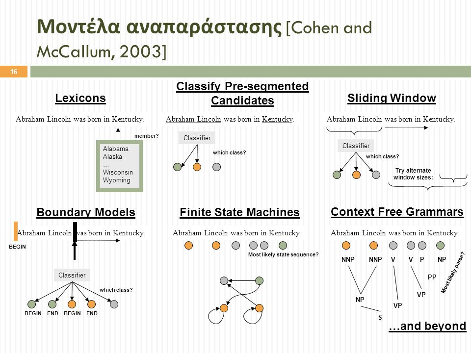 Μοντέλα αναπαράστασης [Cohen and McCallum, 2003]